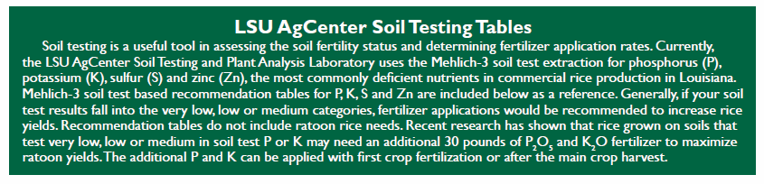Soil testing tablespng